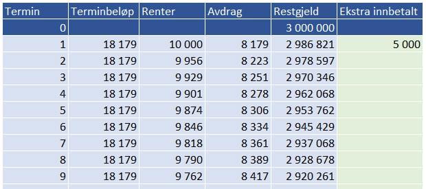 Lånekalkulator for annuitetslån - ExcelGuru - Excel på Norsk