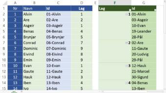 Lage lister i Excel – Pivot